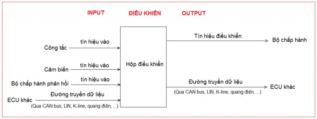 Cách đọc sơ đồ mạch điện rất chi tiết