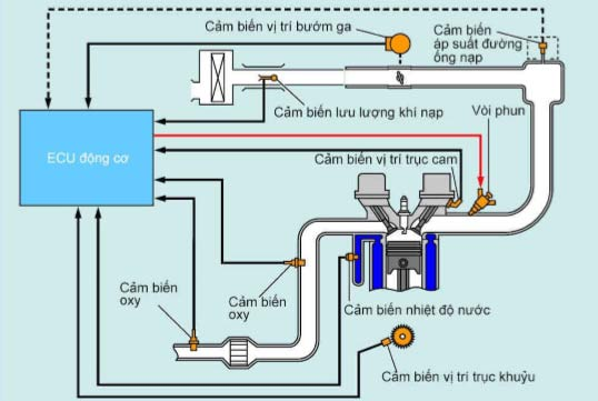 E đang cần làm BTL về hệ thống phun xăng gián tiếp, cho e hỏi mẫu xe nào dùng hệ thống này?