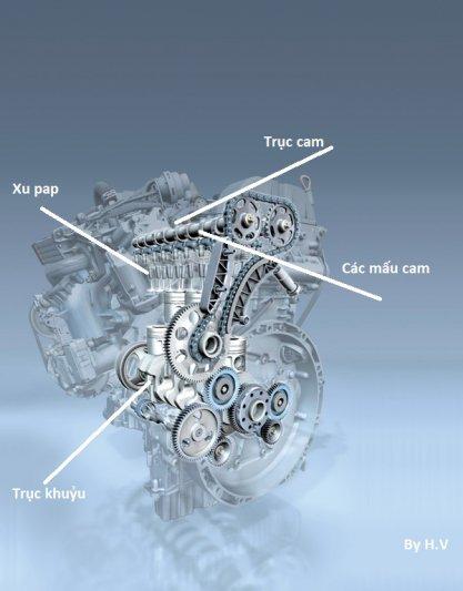 cơ cấu phối khí.jpg