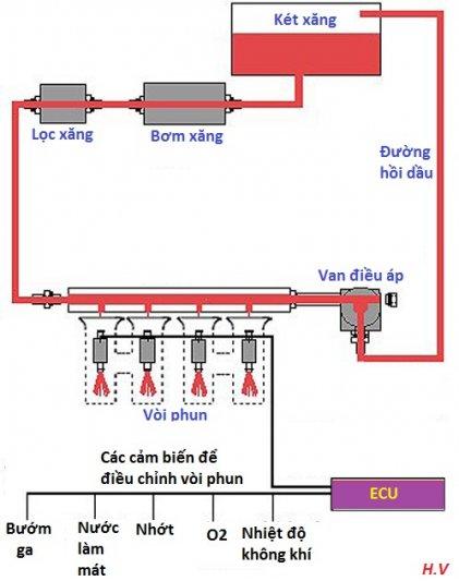 Hệ thống cung cấp nhiên liệu 2.jpg