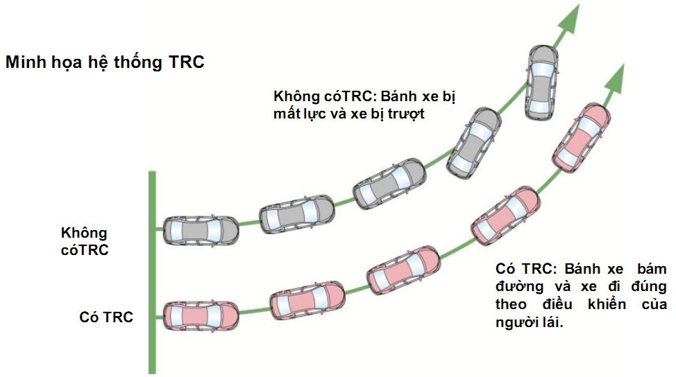 Hệ thống TRC (Traction Control System) hoạt động như thế nào?