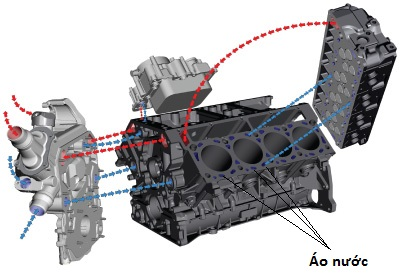 Hệ thống làm mát động cơ 2.jpg