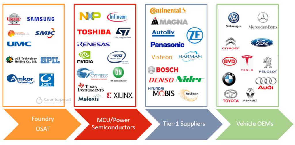 Ngành công nghiệp ô tô thiếu hụt linh kiện bán dẫn trên toàn cầu