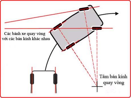Nguyên lý hoạt động của hệ thống lái (1).jpg