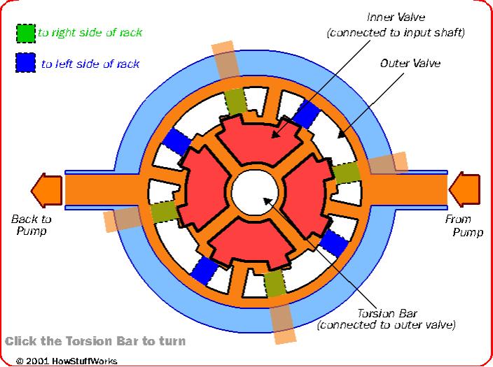 Nguyên lý hoạt động của hệ thống lái (1).PNG