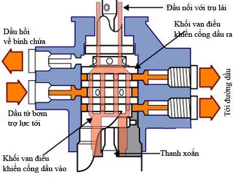 Nguyên lý hoạt động của hệ thống lái (10).jpg