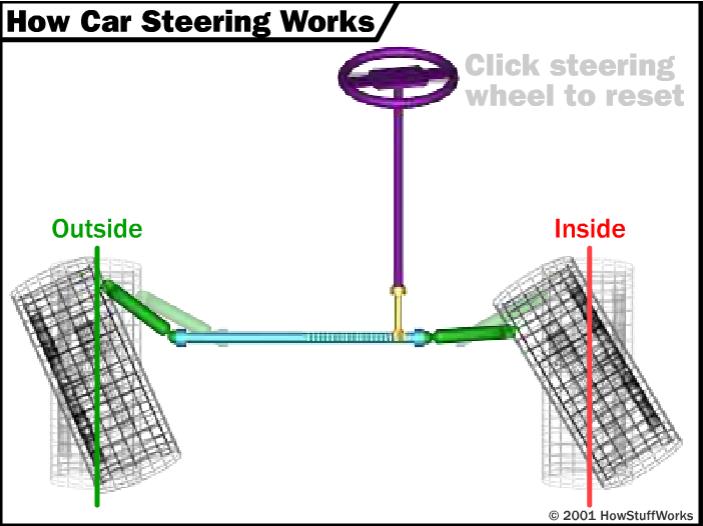 Nguyên lý hoạt động của hệ thống lái (2).PNG