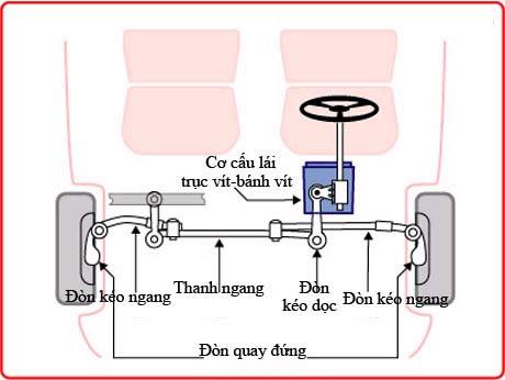 Nguyên lý hoạt động của hệ thống lái (4).jpg