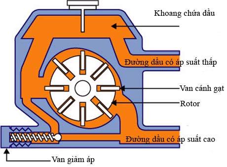 Nguyên lý hoạt động của hệ thống lái (6).jpg