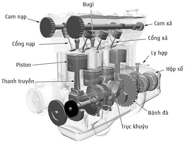 Phương pháp đánh giá chuẩn đoán hư hỏng động cơ mà không cần tháo máy 1.jpg