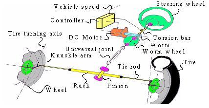 Ưu nhược điểm giữa vô lăng trợ lực thủy lực và hệ thống trợ lực lái điện-4.jpg
