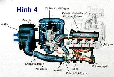 Kỹ thuật tăng áp suất nạp nhiên liệu cho động cơ 4.jpg