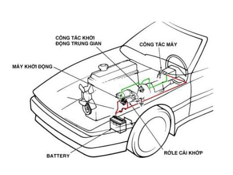 Hệ thống khởi động trên ô tô-Starting System 1.PNG